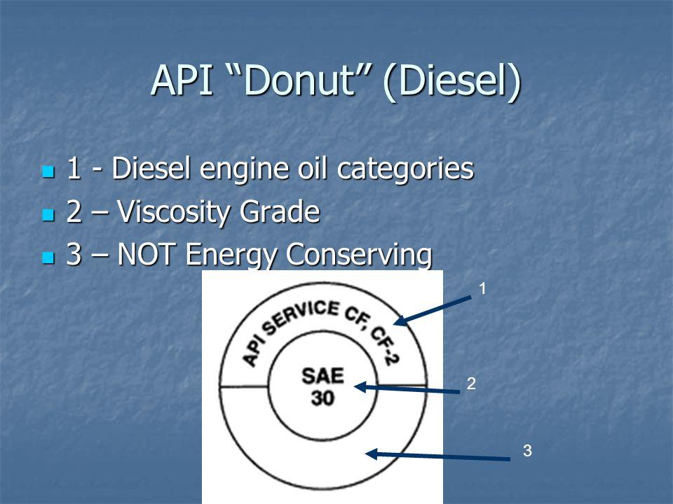 API Donut (Diesel) 1 - Diesel engine oil categories 1 - Diesel engine oil categories 2 – Viscosity Grade 2 – Viscosity Grade 3 – NOT Energy Conserving