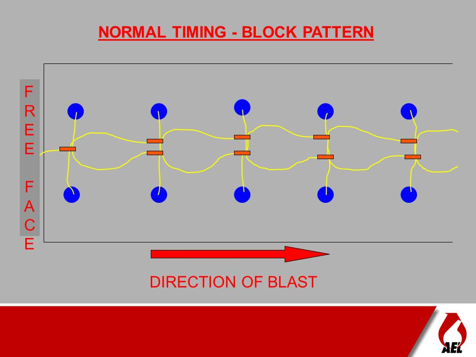 REVERSE TIMING - STAGGERED PATTERN FREE FACEFREE FACE DIRECTION OF BLAST