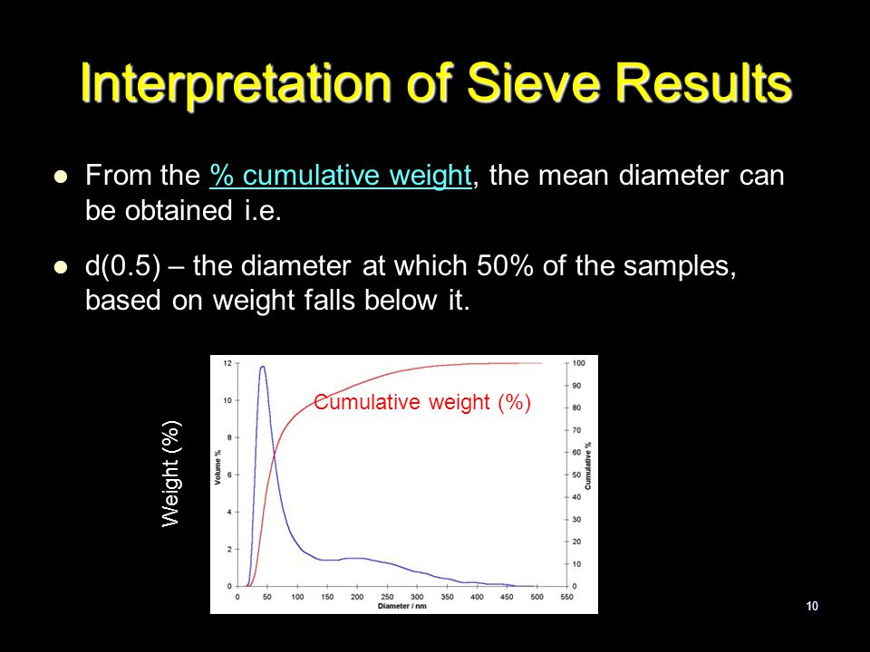 Physical Pharmacy 210 Interpretation of Sieve Results From the % cumulative weight, the mean diameter can be obtained i.e. d(0.5) – the diameter at wh