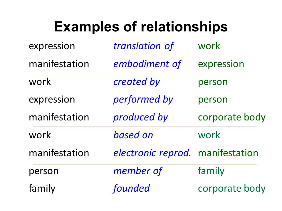 Examples of relationships expressiontranslation ofwork manifestation embodiment of expression work created by person expression performed byperson manifestation produced by corporate body workbased on work manifestation electronic reprod.