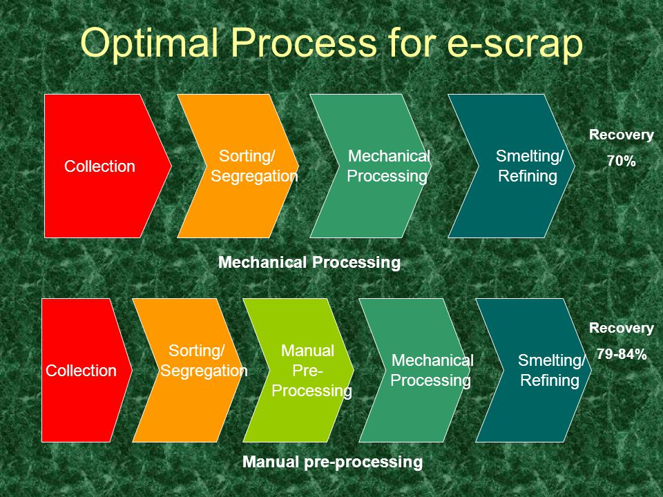 Optimal Process for e-scrap Sorting/ Segregation Mechanical Processing Smelting/ Refining Collection Mechanical Processing Sorting/ Segregation Manual Pre- Processing Mechanical Processing Smelting/ Refining Collection Manual pre-processing Recovery 70% Recovery 79-84%