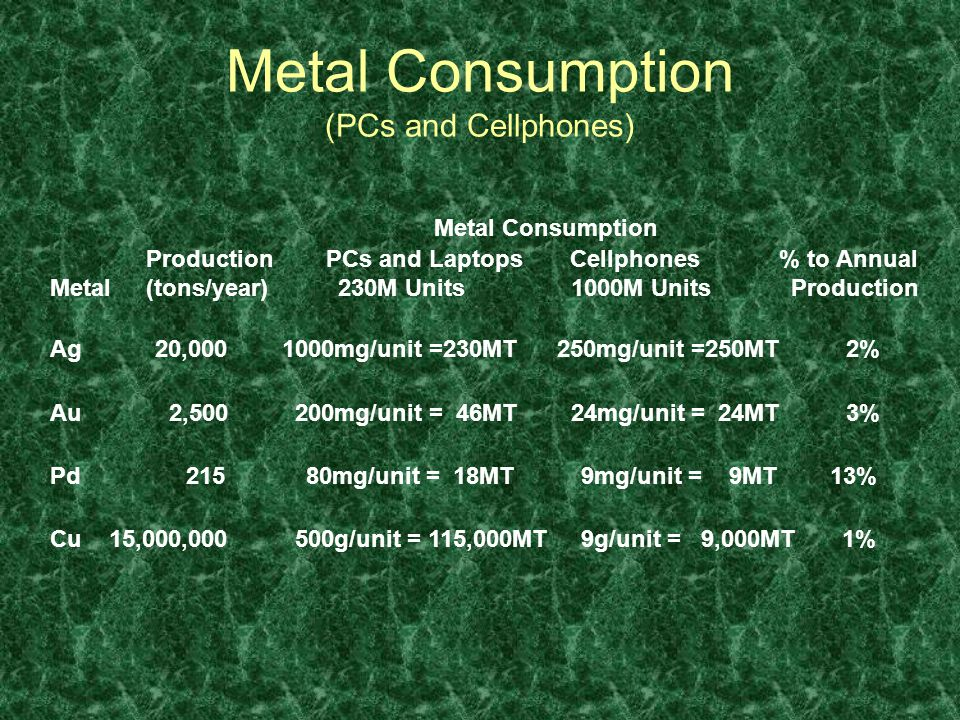 Metal Consumption (PCs and Cellphones) Metal Consumption Production PCs and Laptops Cellphones % to Annual Metal(tons/year)230M Units 1000M Units Production Ag 20,000 1000mg/unit =230MT 250mg/unit =250MT 2% Au 2,500 200mg/unit = 46MT 24mg/unit = 24MT 3% Pd 215 80mg/unit = 18MT 9mg/unit = 9MT 13% Cu 15,000,000 500g/unit = 115,000MT 9g/unit = 9,000MT 1%