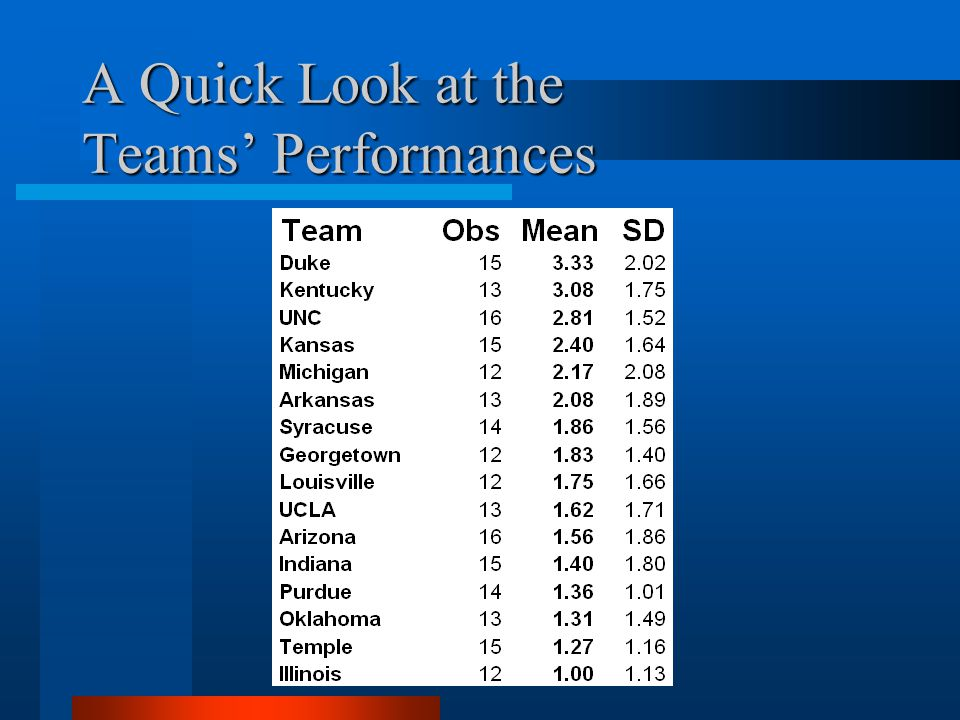 A Quick Look at the Teams Performances