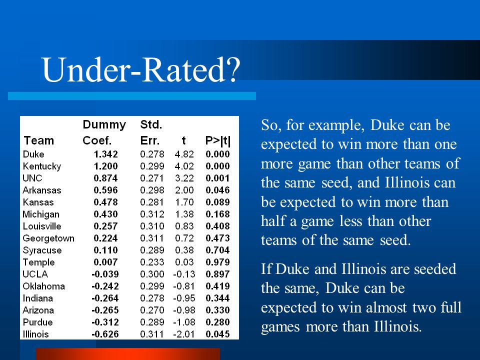 So, for example, Duke can be expected to win more than one more game than other teams of the same seed, and Illinois can be expected to win more than