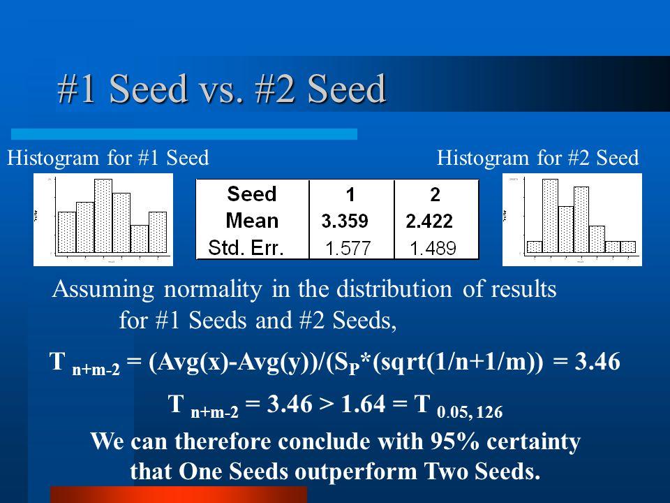 #1 Seed vs.