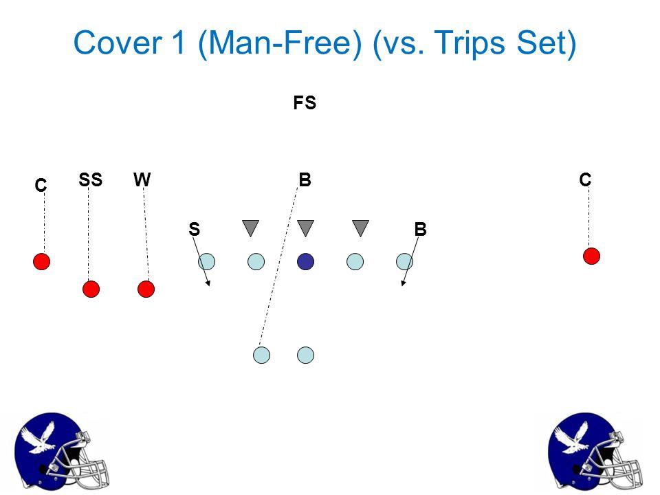 Cover 1 (Man-Free) (vs. Trips Set) W S B B C CSS FS
