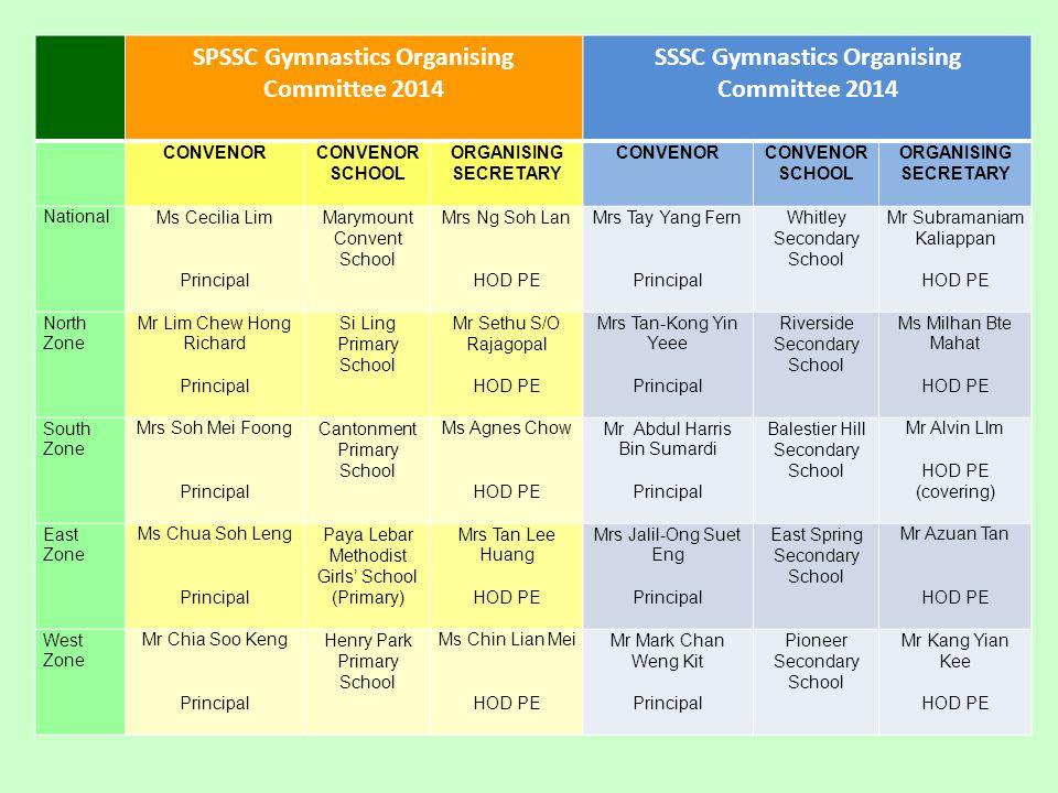 SPSSC Gymnastics Organising Committee 2014 SSSC Gymnastics Organising Committee 2014 CONVENORCONVENOR SCHOOL ORGANISING SECRETARY CONVENORCONVENOR SCH