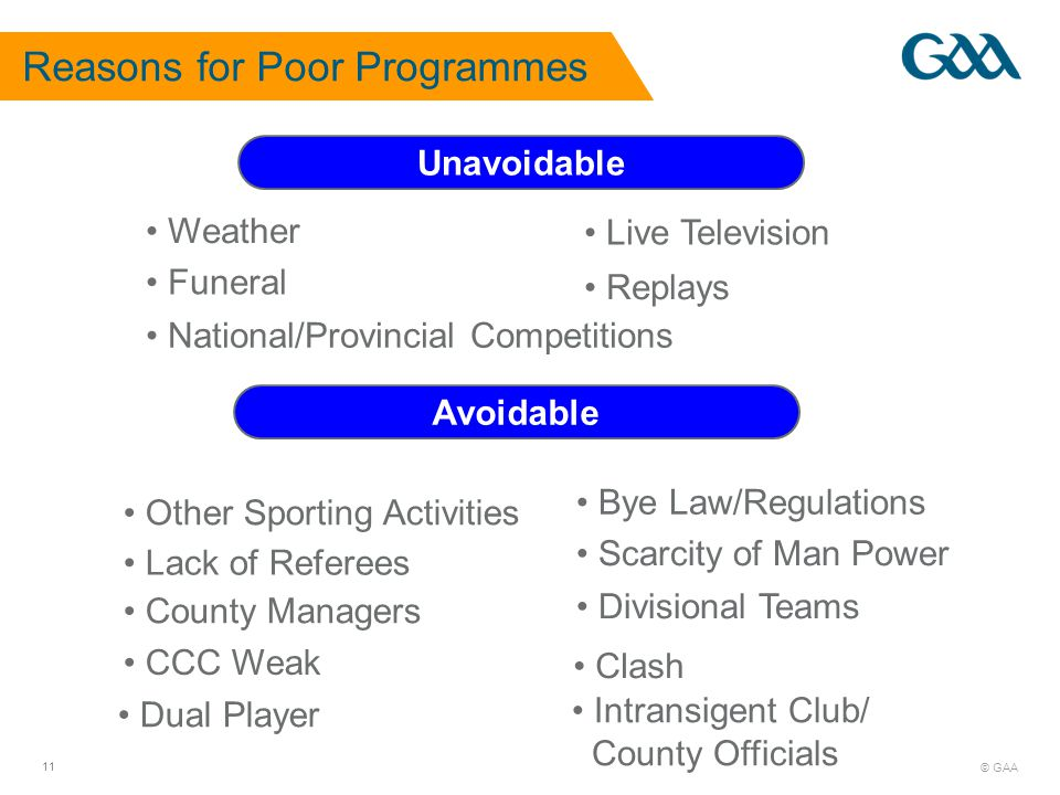 © GAA 11 Reasons for Poor Programmes Unavoidable Avoidable Bye Law/Regulations Scarcity of Man Power Lack of Referees Divisional Teams Other Sporting Activities Intransigent Club/ County Officials Clash County Managers CCC Weak Replays Weather Funeral National/Provincial Competitions Live Television Dual Player