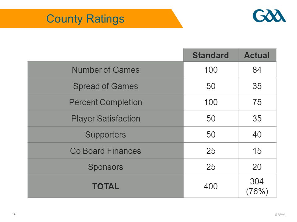 © GAA 14 StandardActual Number of Games10084 Spread of Games5035 Percent Completion10075 Player Satisfaction5035 Supporters5040 Co Board Finances2515 Sponsors2520 TOTAL400 304 (76%) County Ratings
