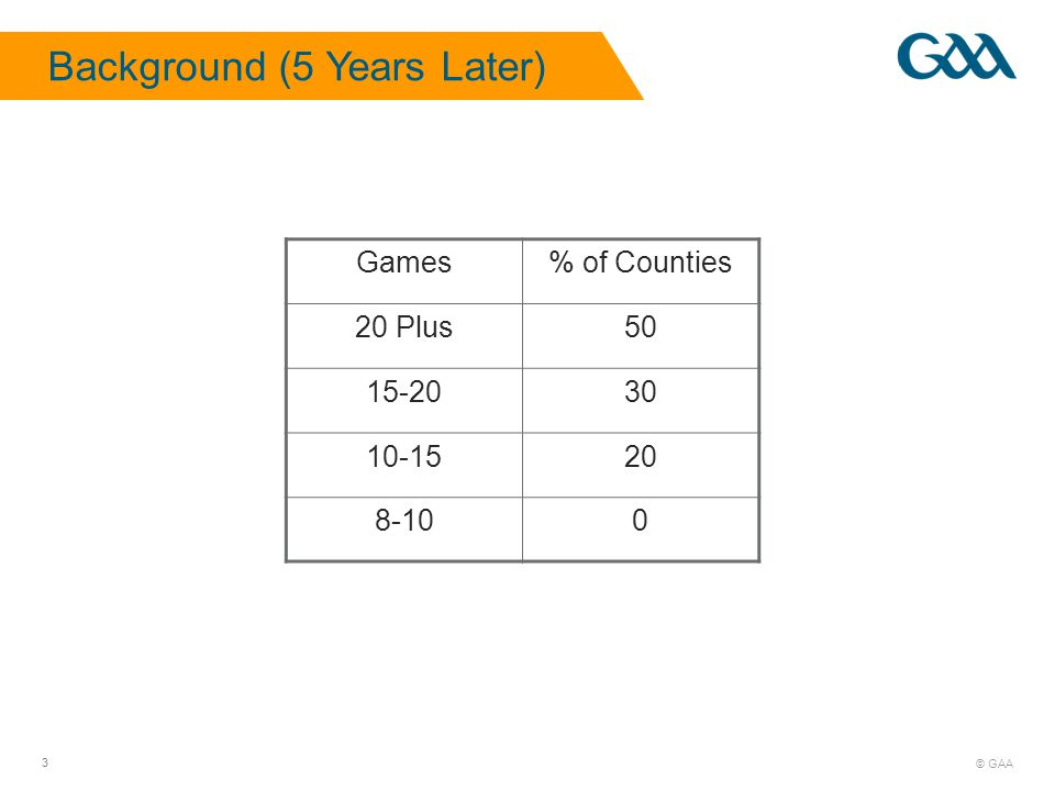 © GAA 3 Background (5 Years Later) Games% of Counties 20 Plus50 15-2030 10-1520 8-100