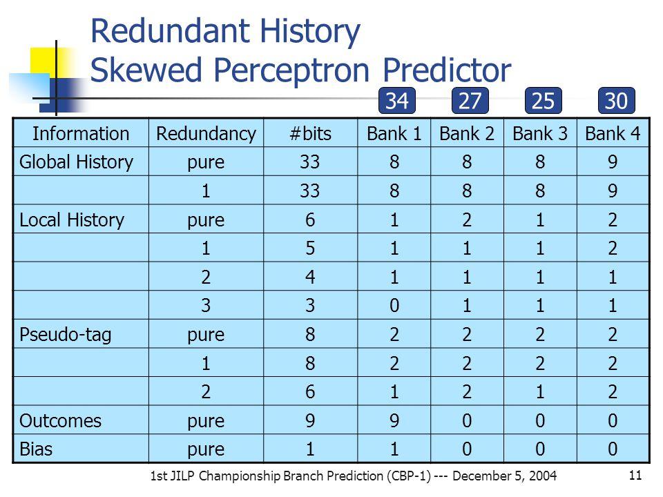1st JILP Championship Branch Prediction (CBP-1) --- December 5, 2004 11 Redundant History Skewed Perceptron Predictor InformationRedundancy#bitsBank 1Bank 2Bank 3Bank 4 Global Historypure338889 1 8889 Local Historypure61212 151112 241111 330111 Pseudo-tagpure82222 182222 261212 Outcomespure99000 Biaspure11000 34272530