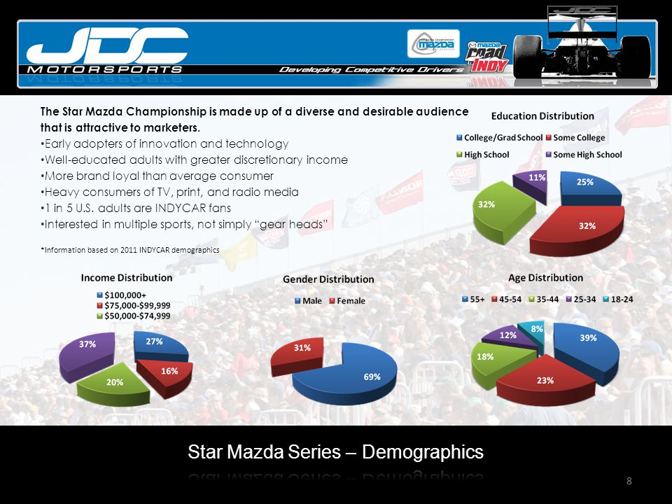 8 The Star Mazda Championship is made up of a diverse and desirable audience that is attractive to marketers.
