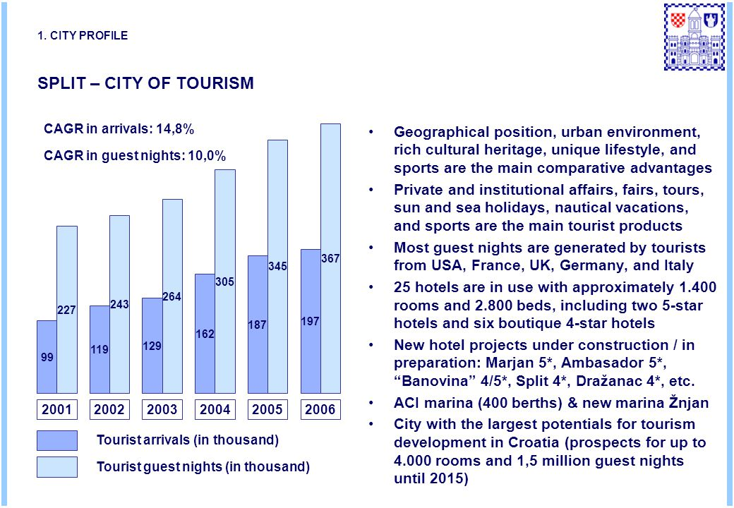 SPLIT – CITY OF TOURISM 200120022003200420052006 Tourist arrivals (in thousand) Tourist guest nights (in thousand) 187 162 129 119 99 197 345 305 264 243 367 227 CAGR in arrivals: 14,8% CAGR in guest nights: 10,0% Geographical position, urban environment, rich cultural heritage, unique lifestyle, and sports are the main comparative advantages Private and institutional affairs, fairs, tours, sun and sea holidays, nautical vacations, and sports are the main tourist products Most guest nights are generated by tourists from USA, France, UK, Germany, and Italy 25 hotels are in use with approximately 1.400 rooms and 2.800 beds, including two 5-star hotels and six boutique 4-star hotels New hotel projects under construction / in preparation: Marjan 5*, Ambasador 5*, Banovina 4/5*, Split 4*, Dražanac 4*, etc.