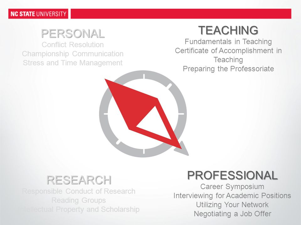 TEACHING Fundamentals in Teaching Certificate of Accomplishment in Teaching Preparing the Professoriate PROFESSIONAL Career Symposium Interviewing for Academic Positions Utilizing Your Network Negotiating a Job Offer RESEARCH Responsible Conduct of Research Reading Groups Intellectual Property and Scholarship PERSONAL Conflict Resolution Championship Communication Stress and Time Management