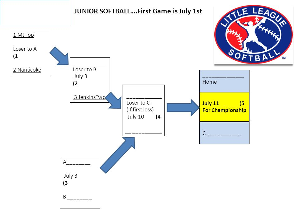 JUNIOR SOFTBALL….First Game is July 1st 1 Mt Top Loser to A (1 2 Nanticoke A________ July 3 (3 B ________ ____________ Loser to C (If first loss) July 10 (4 __ __________ ___________ Loser to B July 3 (2 3 JenkinsTwp ______________ Home July 11 (5 For Championship C____________