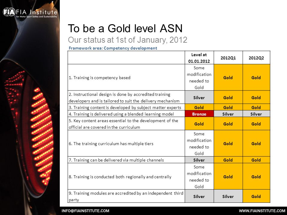 To be a Gold level ASN Our status at 1st of January, 2012 Framework area: Competency development Level at 01.01.2012 2012Q12012Q2 1.