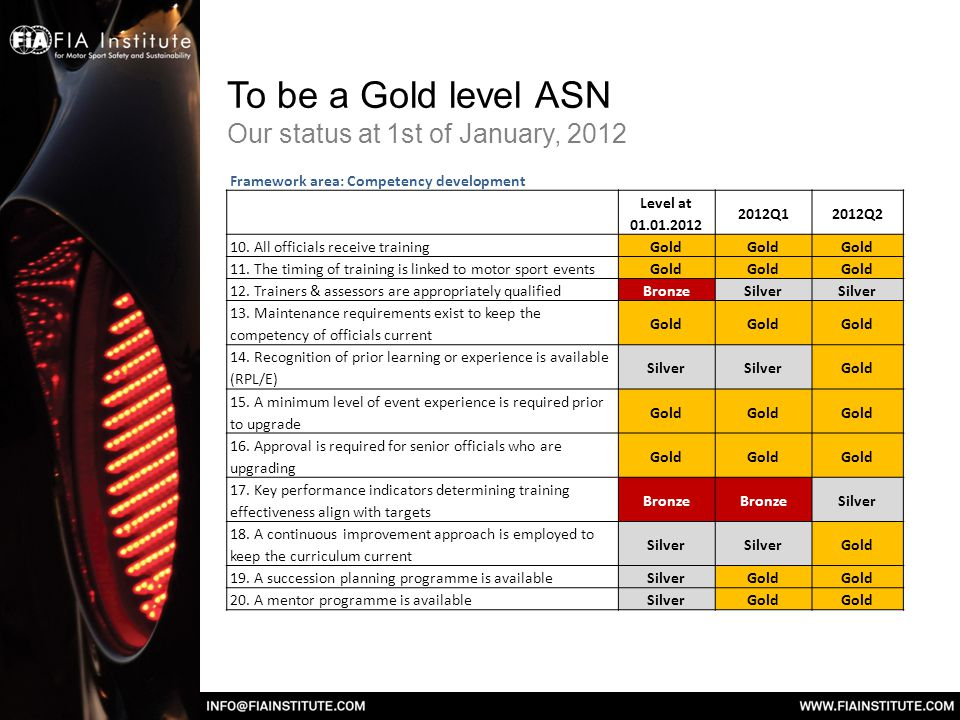 To be a Gold level ASN Our status at 1st of January, 2012 Framework element: Programme structure Level at 01.01.2012 2012Q12012Q2 1.
