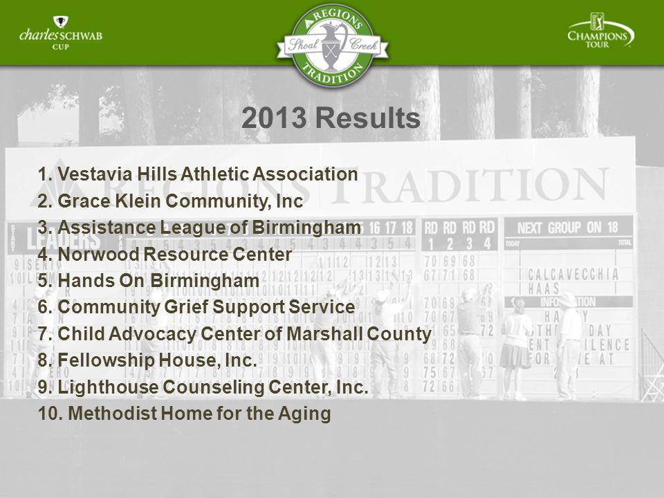 2013 Results 1. Vestavia Hills Athletic Association 2.