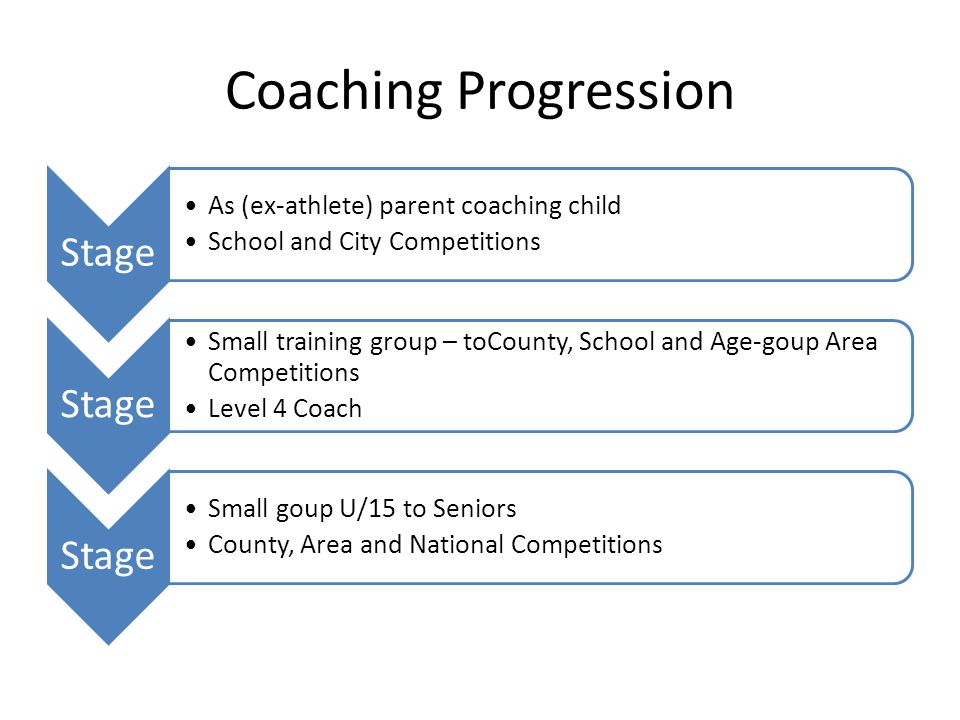 Coaching Progression Stage As (ex-athlete) parent coaching child School and City Competitions Stage Small training group – toCounty, School and Age-go