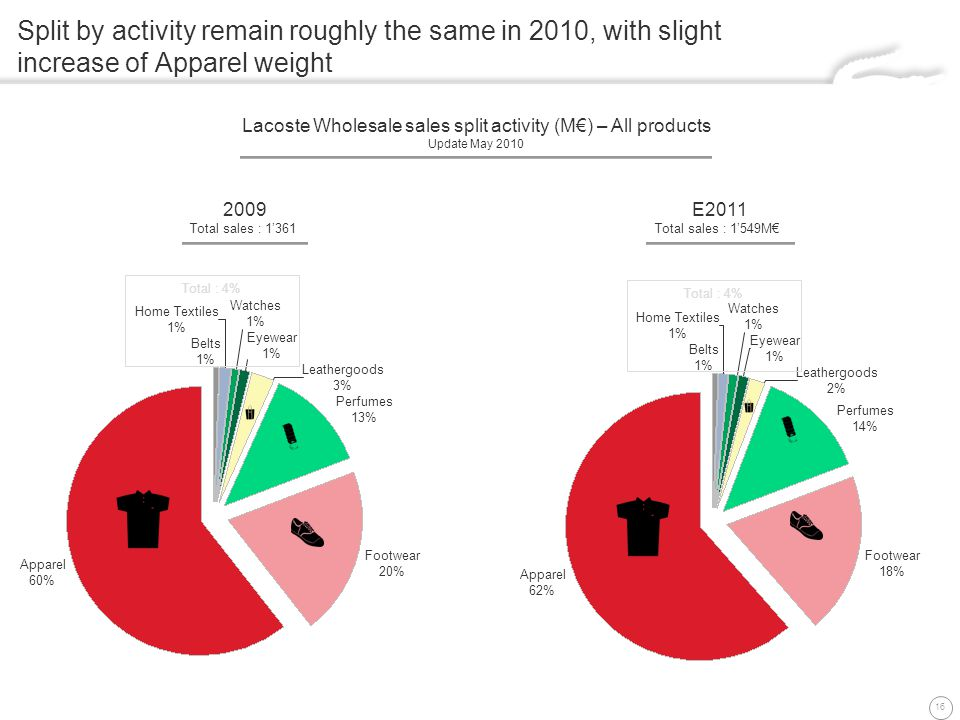 16 Split by activity remain roughly the same in 2010, with slight increase of Apparel weight Lacoste Wholesale sales split activity (M) – All products Update May 2010 2009 Total sales : 1361 2009 Total sales : 1361 E2011 Total sales : 1549M E2011 Total sales : 1549M Footwear 20% Belts 1% Apparel 60% Home Textiles 1% Perfumes 13% Leathergoods 3% Watches 1% Eyewear 1% Leathergoods 2% Footwear 18% Perfumes 14% Eyewear 1% Watches 1% Belts 1% Apparel 62% Home Textiles 1% Total : 4%