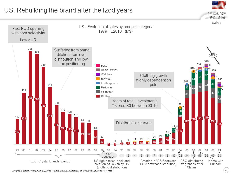 27 US: Rebuilding the brand after the Izod years US - Evolution of sales by product category 1979 - E2010 - (M$) 9 9 0 0 20 1 1 9795 16 99 12 6 0 0 30 27 94 13 3 93 2 1 0092 1 22 23 197 7 386 90 60 5 158 257 50 244 129 2 50 116 175 229 09 306 199 216 04 13 35 117 03 330 44 166 7 6 11 139 2 10 345 05 20 93 26 06 107 315 E10 268 37 221 02 35 42 3 225 6 6 46 35 6 71 07 331 8 9 08 37 398 0 -12% 24 91 0 60 019698 93 8889 116 87 129 86 139 90 85 166 84 244 83 330 82 386 81 398 80 221 79 107 0 8 35 5 8 6 31 53 3 4 Clothing Footwear HomeTextiles Watches Perfumes Leathergoods Eyewear Belts Perfumes, Belts, Watches, Eyewear : Sales in USD calculated with average year FX rate Izod (Crystal Brands) period US rights taken back and creation of Devanlay US (clothing distribution) Creation of PB Footwear US (footwear distribution) P&G distributes fragrances after Clarins Home with Sunham # of boutiques 3446566669 221386755421 Years of retail investments # stores X3 between 03-10 Fast POS opening with poor selectivity Low AUR Suffering from brand dilution from over distribution and low- end positioning Clothing growth highly dependent on polo Distribution clean-up 1 st country 15% of tot.