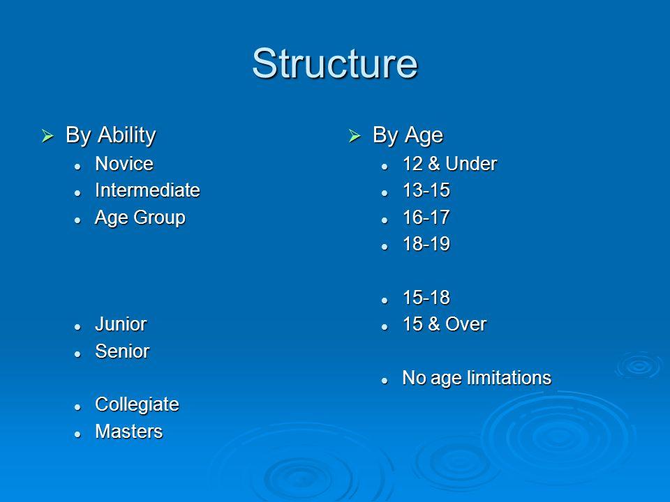 NoviceIntermediate Age Group JuniorSeniorCollegiateMasters 12 & Under 13-15 16-17 18-19 15-18Junior 15&OSenior