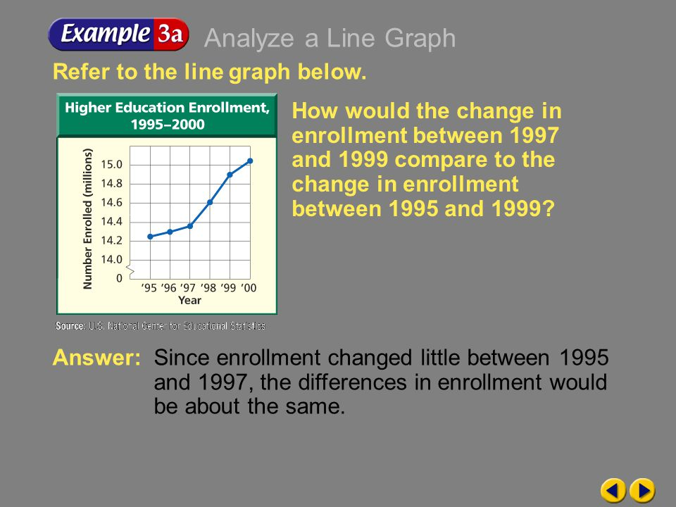 Example 9-3a Refer to the line graph below.