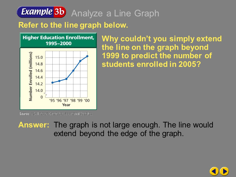 Example 9-3b Refer to the line graph below.