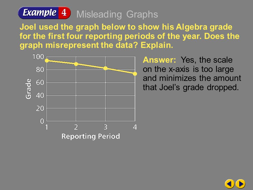 Example 9-4a Joel used the graph below to show his Algebra grade for the first four reporting periods of the year.