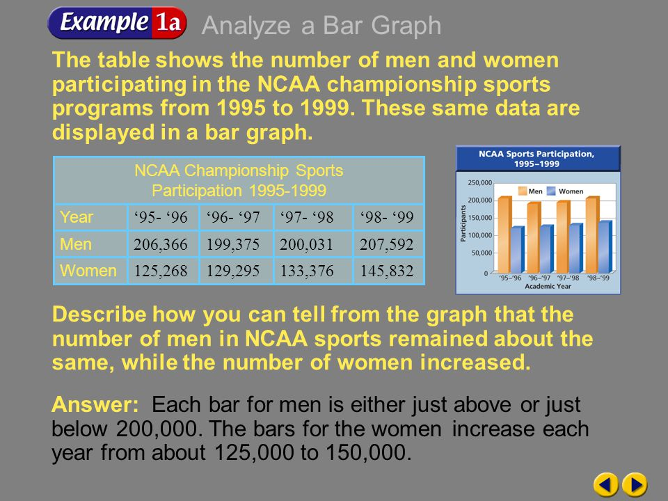 Example 9-1a The table shows the number of men and women participating in the NCAA championship sports programs from 1995 to 1999.