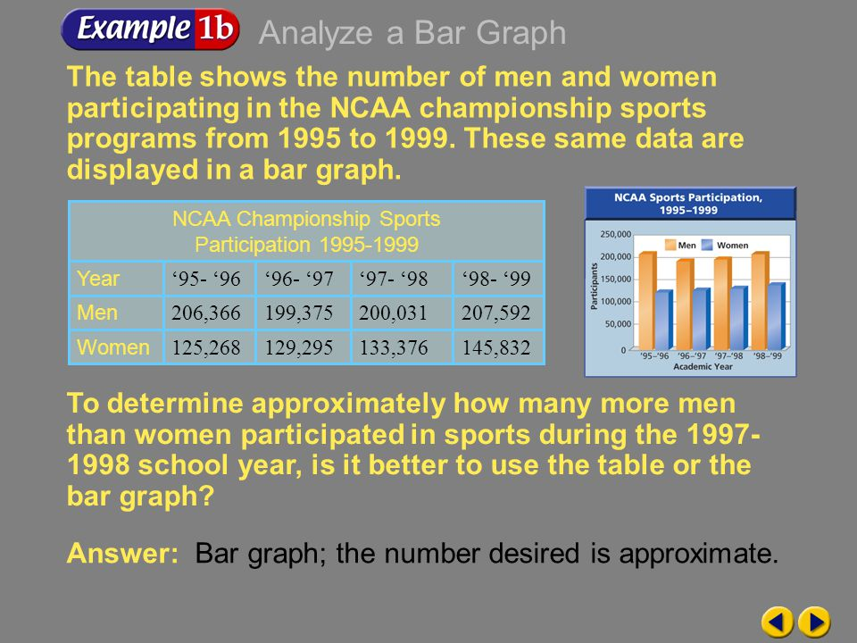 Example 9-1b The table shows the number of men and women participating in the NCAA championship sports programs from 1995 to 1999.