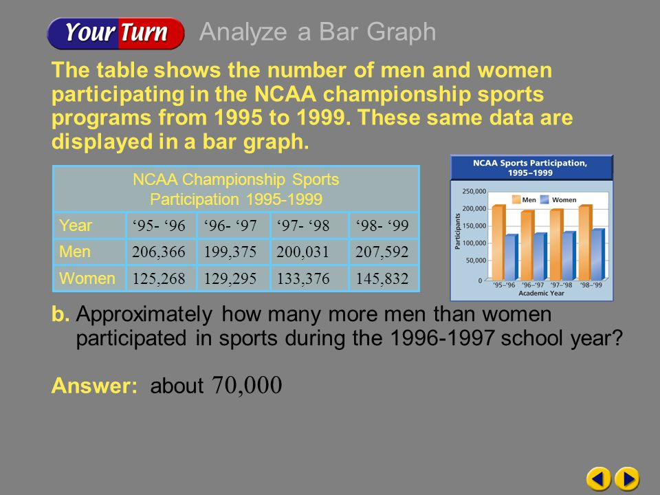 Example 9-1d The table shows the number of men and women participating in the NCAA championship sports programs from 1995 to 1999.