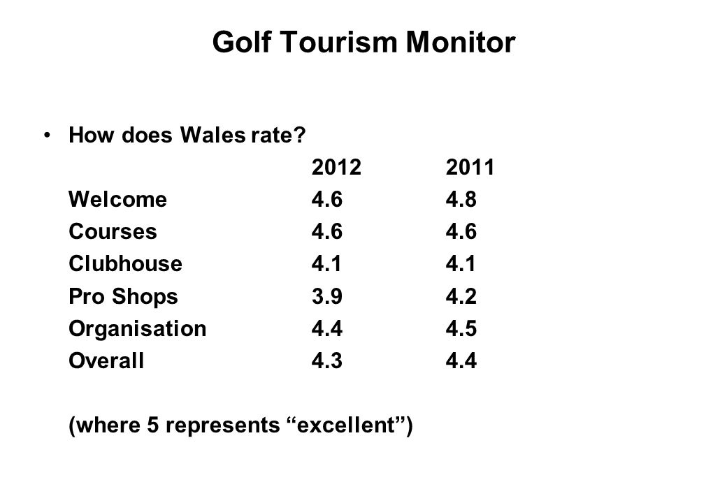 Golf Tourism Monitor How does Wales rate? 20122011 Welcome4.64.8 Courses4.64.6 Clubhouse4.14.1 Pro Shops3.94.2 Organisation4.44.5 Overall4.34.4 (where