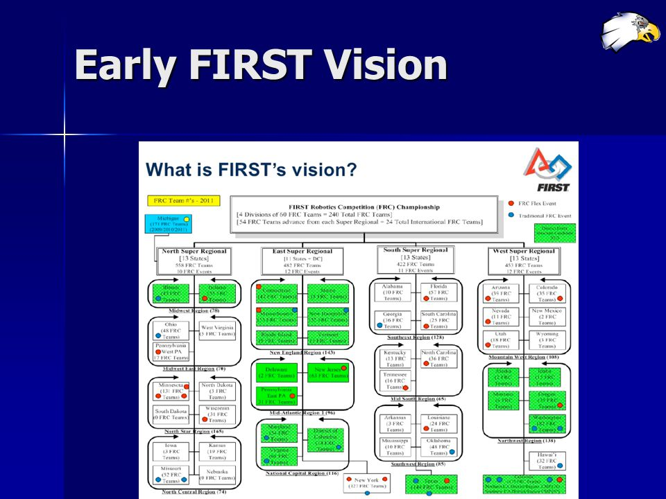 Early FIRST Vision