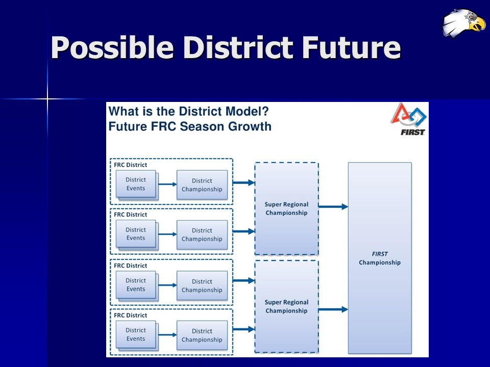 Possible District Future