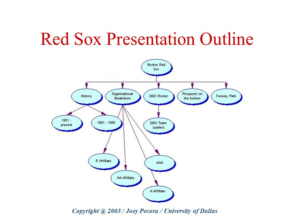 Red Sox Presentation Outline Copyright @ 2003 / Joey Pecora / University of Dallas