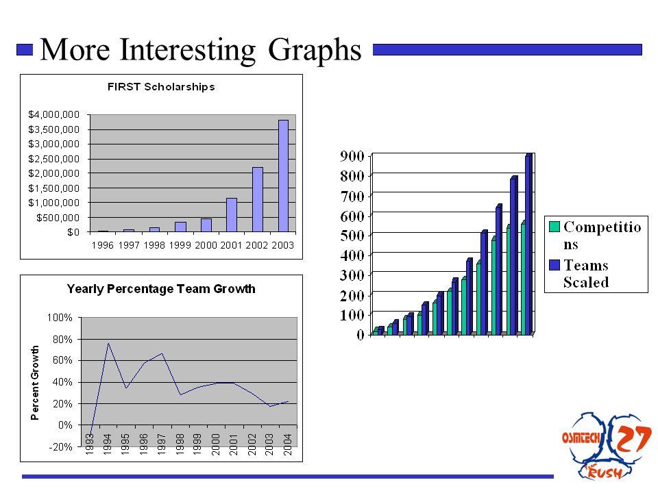 More Interesting Graphs