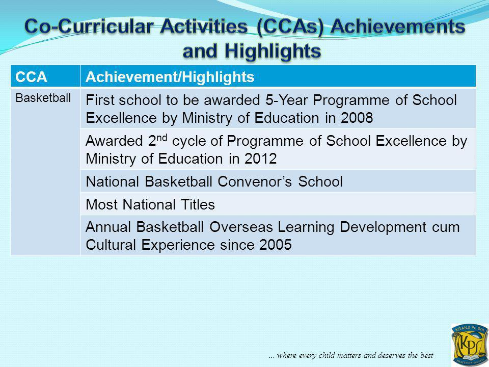 … where every child matters and deserves the best CCAAchievement/Highlights Basketball First school to be awarded 5-Year Programme of School Excellenc