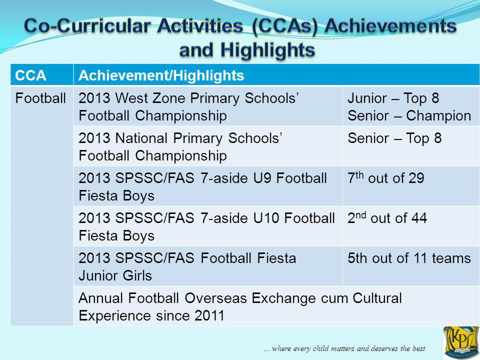 … where every child matters and deserves the best CCAAchievement/Highlights Football2013 West Zone Primary Schools Football Championship Junior – Top