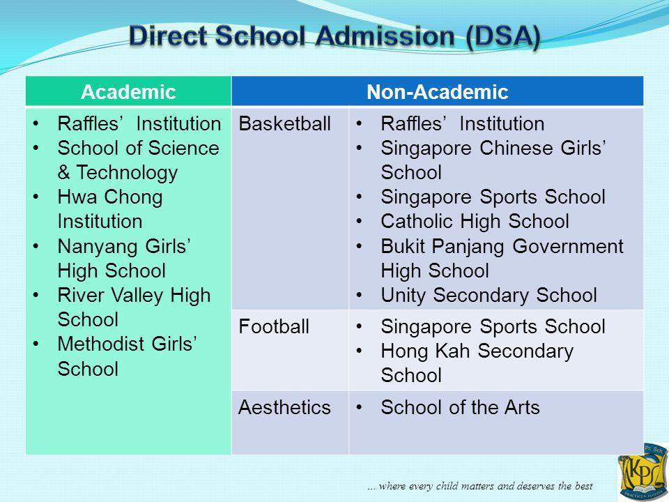 … where every child matters and deserves the best AcademicNon-Academic Raffles Institution School of Science & Technology Hwa Chong Institution Nanyan