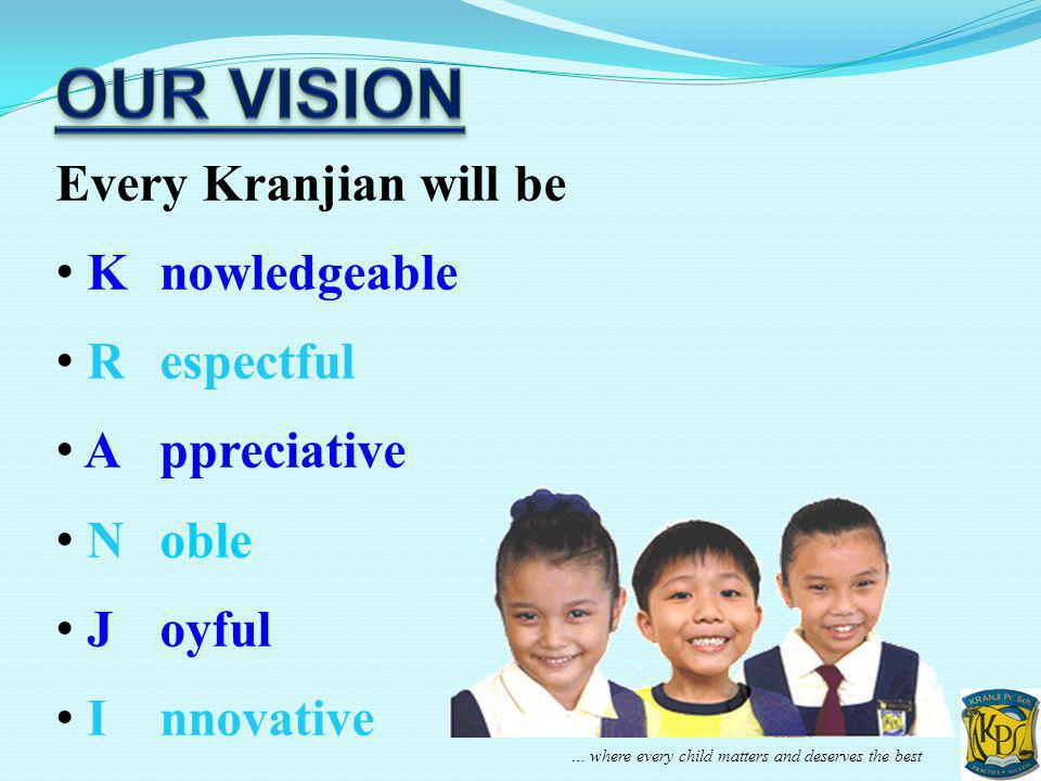 … where every child matters and deserves the best Every Kranjian will be Knowledgeable R espectful A ppreciative Noble Joyful Innovative
