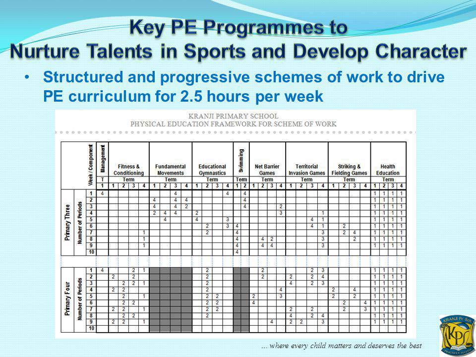 … where every child matters and deserves the best Structured and progressive schemes of work to drive PE curriculum for 2.5 hours per week