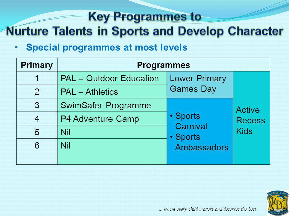 … where every child matters and deserves the best Special programmes at most levels PrimaryProgrammes 1PAL – Outdoor EducationLower Primary Games Day