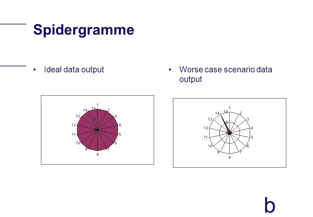 b Spidergramme Ideal data outputWorse case scenario data output