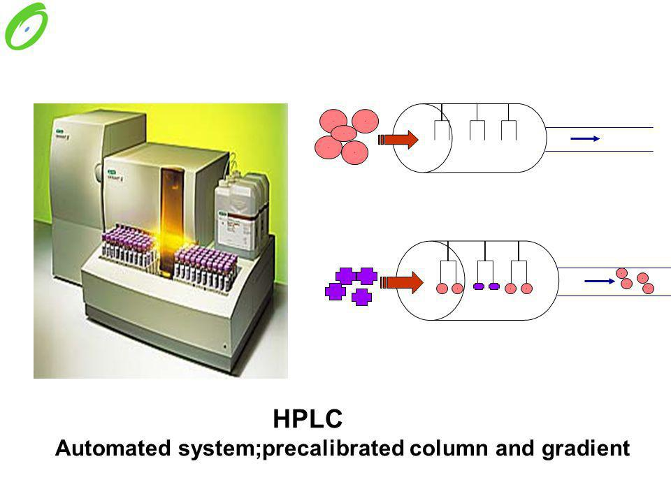 HPLC Automated system;precalibrated column and gradient