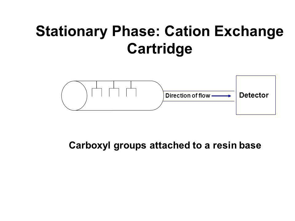 Stationary Phase: Cation Exchange Cartridge Carboxyl groups attached to a resin base Direction of flow Detector