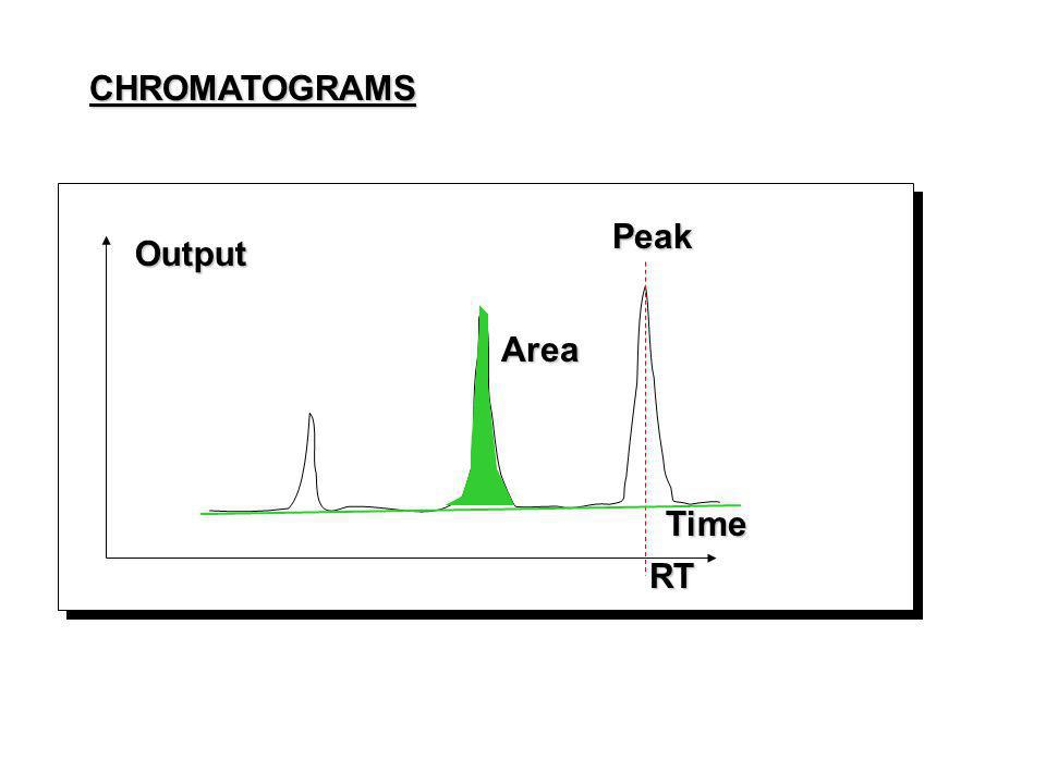 CHROMATOGRAMSOutputTime Peak RT Area
