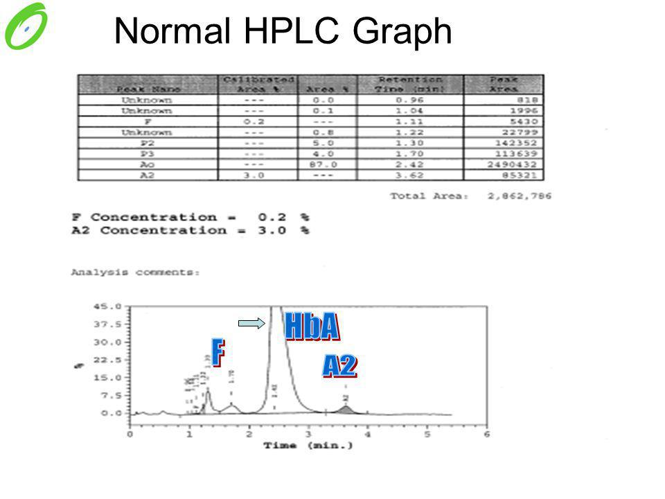Normal HPLC Graph
