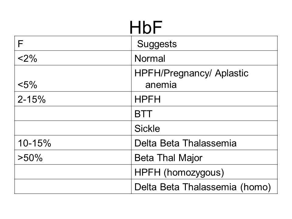 HbF F Suggests <2%Normal <5% HPFH/Pregnancy/ Aplastic anemia 2-15%HPFH BTT Sickle 10-15%Delta Beta Thalassemia >50%Beta Thal Major HPFH (homozygous) D