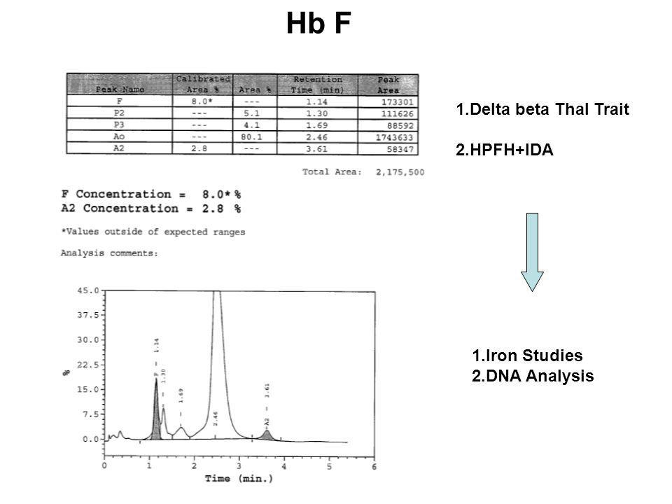 Hb F 1.Delta beta Thal Trait 2.HPFH+IDA 1.Iron Studies 2.DNA Analysis